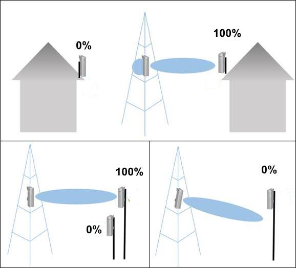 orientar a posição das antenas de Wi-Fi direccionais para obter ligações de longa distância