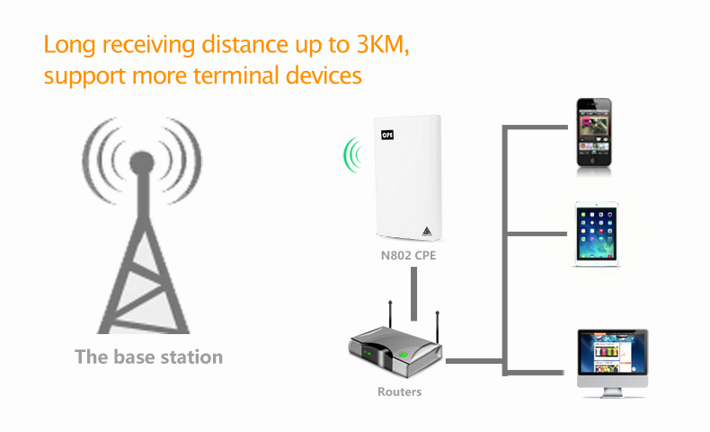 How to install a long range WiFi outdoor antenna to connect up to 3 kilometers away and repeat inside home with a neutral router