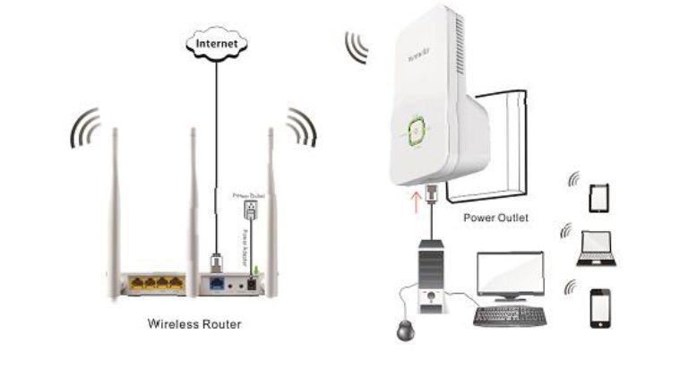 Como configurar un repetidor de WIFI para ampliar cobertura WIFI en casa.