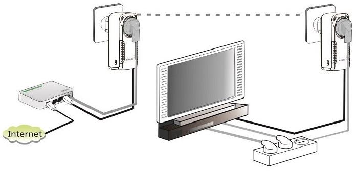 Problemas de Wi-Fi em casa. Dicas para Roteadores, PLC e repetidores de WiFi.