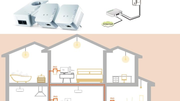 Los 6 mejores PLC con Ethernet, WiFi y Gigabit