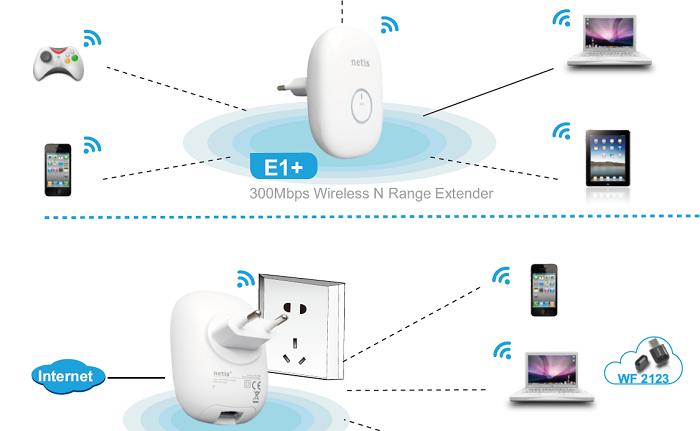 NETIS E1+ Repetidor WiFi que sustituye 192.168.10.1 por http://netisext.cc