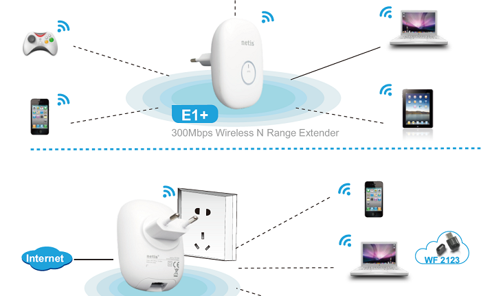 Netis E1 + repetidor de WiFi que substitui 192.168.10.1 por http://netisext.cc