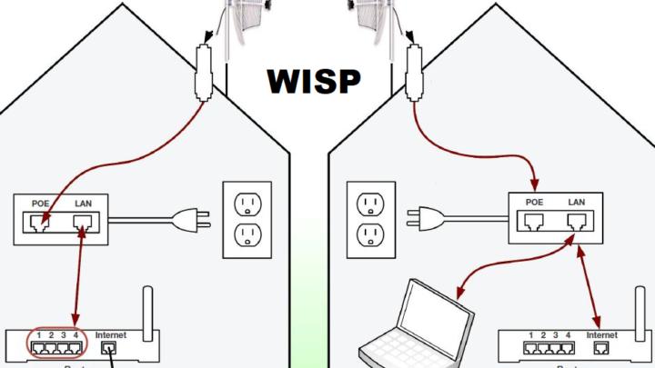 Router recomendado para WISP internet WiFi, cómo funciona y cuál comprar.