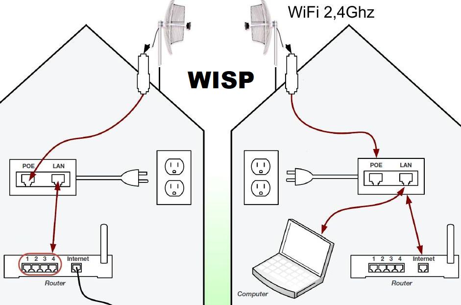 Router recomendado para WISP WiFi Internet, como funciona e que comprar.